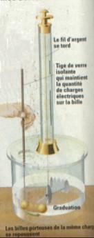 Expérience qui permit à Coulomb de trouver la loi entre deux objets électrisés